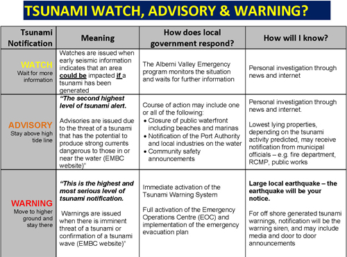 Tsunami Notification